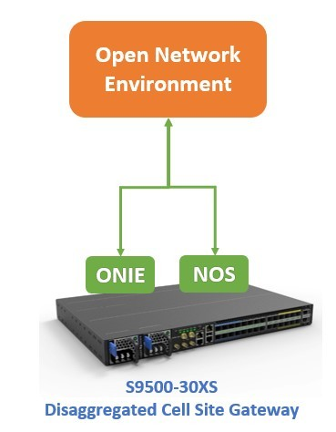 Disaggregated Cell Site Gateway Open Networking
