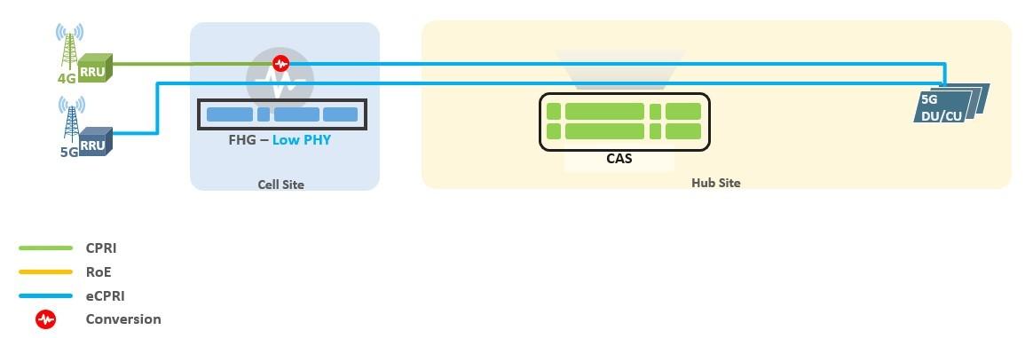 5G Fronthaul Gateway LowPHY Scenario
