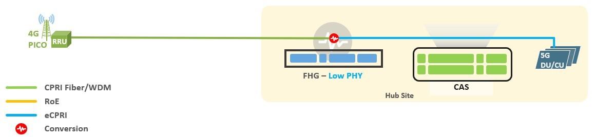 5G Fronthaul Gateway PICO Scenario