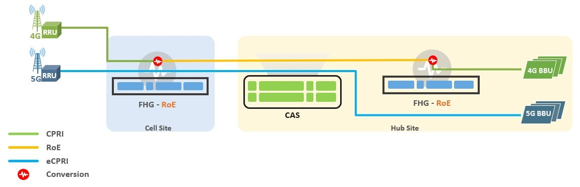 5G Fronthaul Gateway ROE Scenario