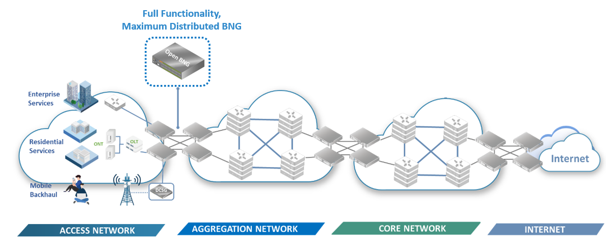 ufispace turnkey network solution for the access network
