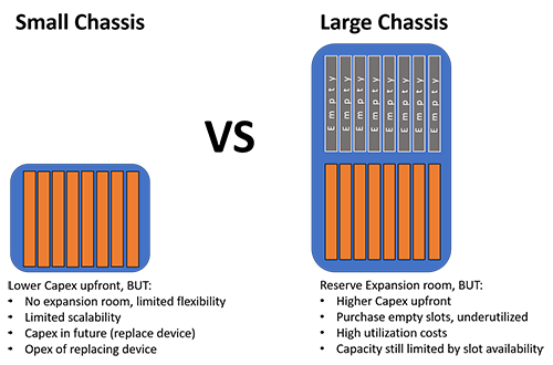 Small vs Large Traditional Chassis Router