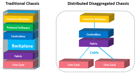 Traditional Chassis vs UfiSpace Distributed Disaggregated Chassis
