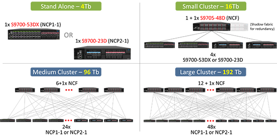 UfiSpace DDC Cluster