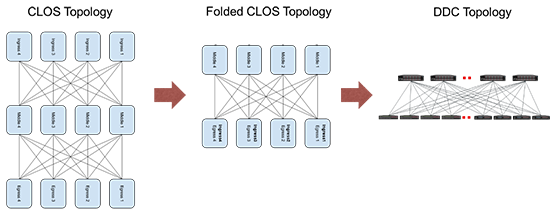 Distributed Disaggregated Chassis Topology